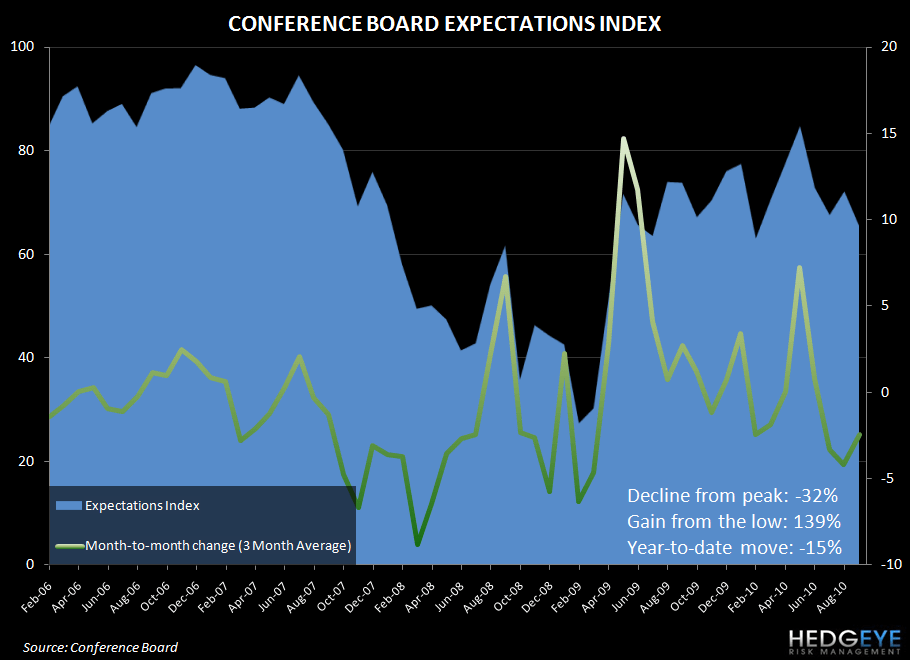 CONSUMER CONFIDENCE - WHERE IS THE PULSE OF THE CONSUMER AND THE ECONOMY? - conference board expectations