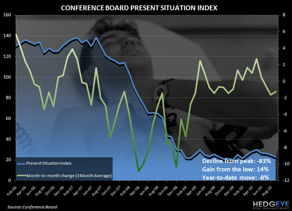 CONSUMER CONFIDENCE - WHERE IS THE PULSE OF THE CONSUMER AND THE ECONOMY? - conference board present situations