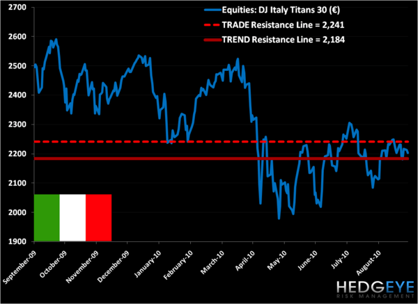 Why We are Short Italy (EWI) - r3