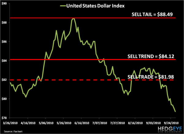 US Dollar: Ugliest Macro Chart In The World - 1