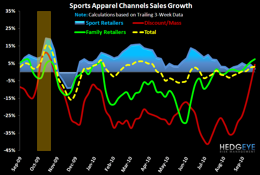 Tougher Road Ahead for Sports Apparel Near-Term - FW App AppChan 1yr 9 29 10