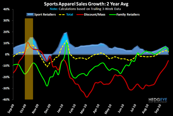 Tougher Road Ahead for Sports Apparel Near-Term - FW App AppChan 2yr 9 29 10