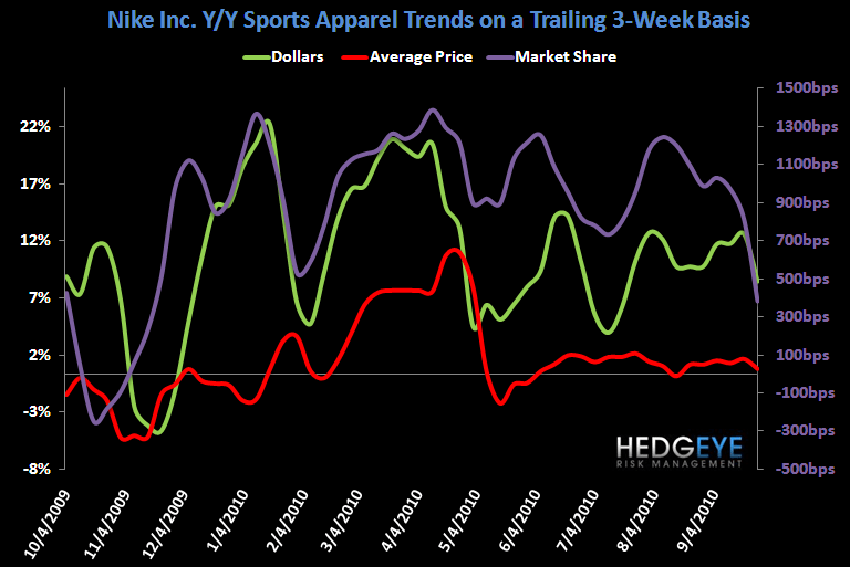 Tougher Road Ahead for Sports Apparel Near-Term - NKE Apparel T3W 9 29 10