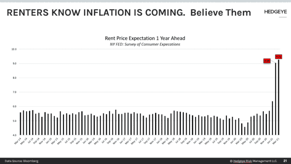 CHART OF THE DAY: Renters Know Inflation Is Coming (Believe Them) - CoD2 Rent Inflation