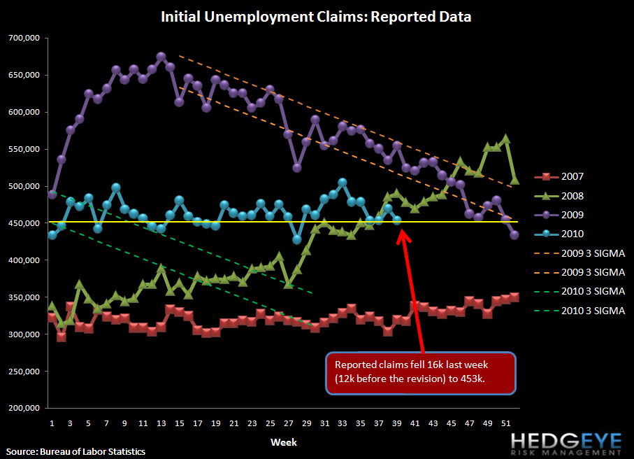 JOBLESS CLAIMS FALL 16K; CENSUS HEADWINDS END, BUT NEW HEADWINDS MAY BE AHEAD - raw