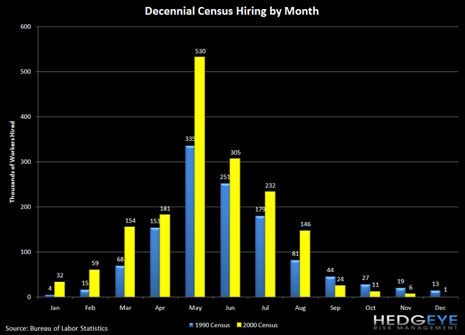 JOBLESS CLAIMS FALL 16K; CENSUS HEADWINDS END, BUT NEW HEADWINDS MAY BE AHEAD - 4