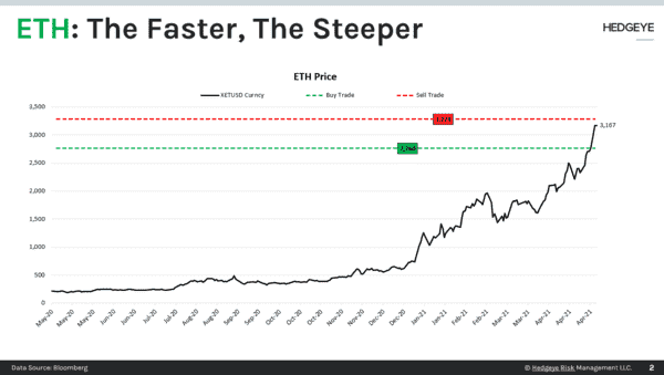 CHART OF THE DAY: ETH | The Faster, The Steeper - CoD Steeper Faster ETH