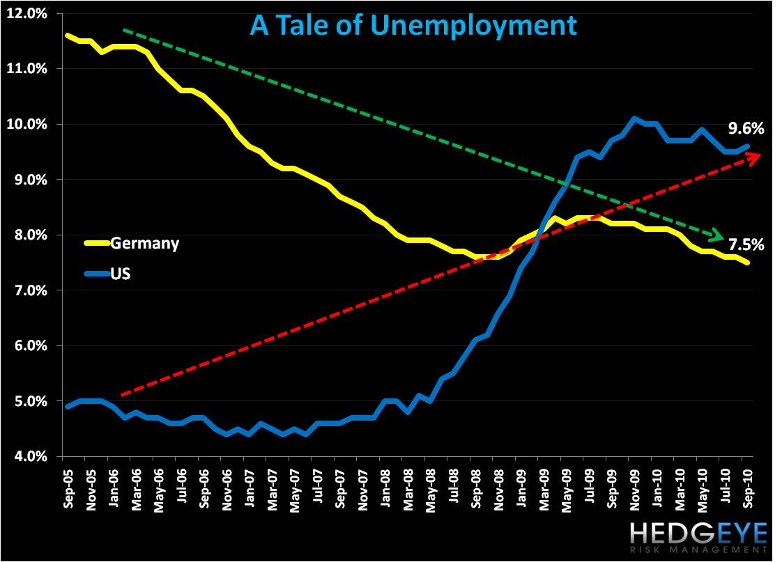 Unemployment's Tale in Two Countries: US vs Germany - unemploy