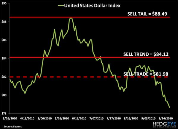US Dollar: Ugliest Macro Chart In The World - chart1