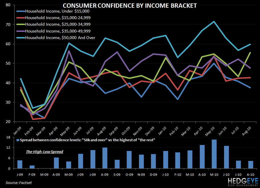 WHERE THERE IS CONFIDENCE, THERE ARE BETTER SALES - consumer confidence by income
