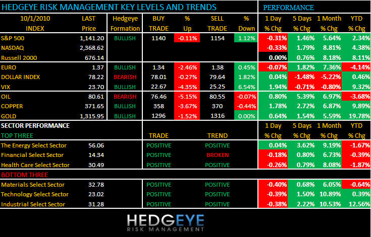 THE DAILY OUTLOOK - levels and trends