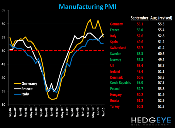 "European Manufacturing PMI Declines for ""Biggies"" in Europe - manu"