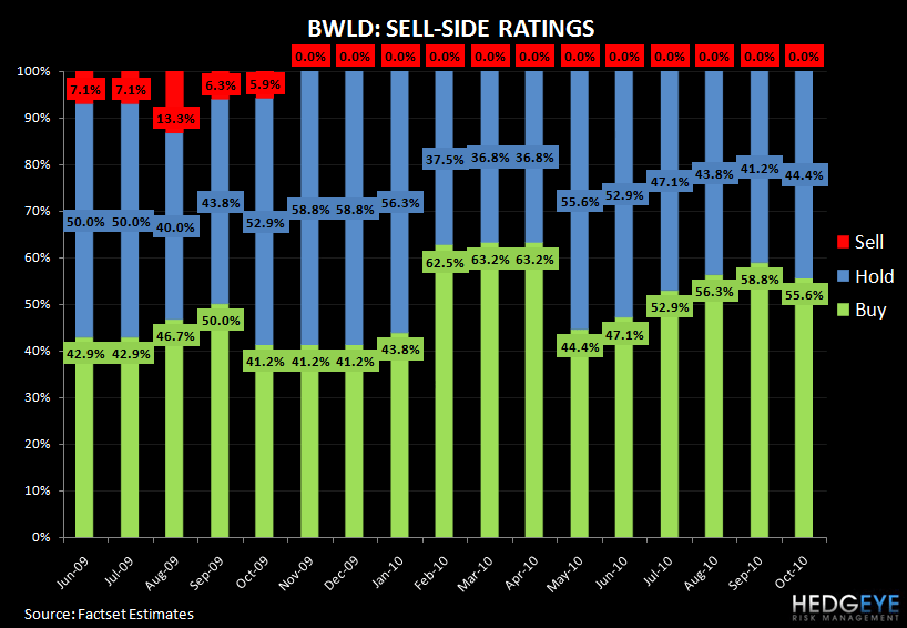 BWLD: SHORT TERM LOOKS GOOD BUT LONG TERM ISSUES MAKE IT A TRADE - bwld ratings