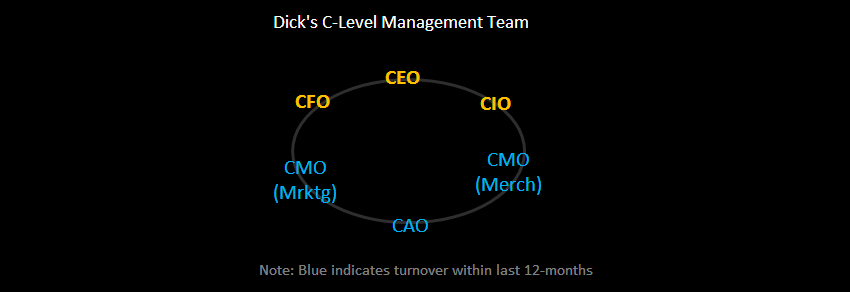 DKS: C-Level Shifts - DKS MgmtChgs 10 1 10