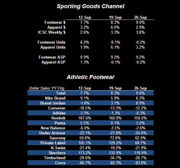 Athletic Footwear - Confirming the Trend - Fw App Ind Data 1 10 1 10