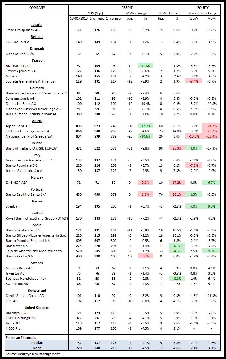 WEEKLY FINANCIALS RISK MONITOR: ADDING MULTIPLE DURATIONS AND NEW SERIES - euro cds
