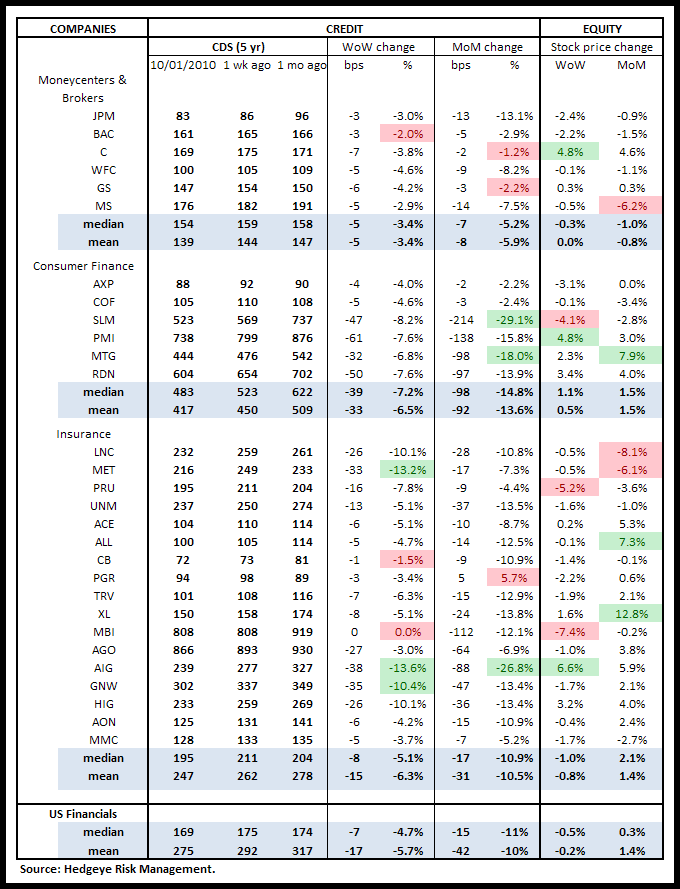 WEEKLY FINANCIALS RISK MONITOR: ADDING MULTIPLE DURATIONS AND NEW SERIES - us cds
