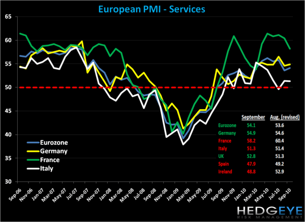 European PMI Services Slow in September - p1