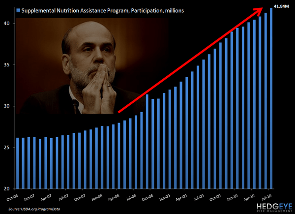 FOODSTAMPS: ANOTHER RECORD HIGH - foodstamps