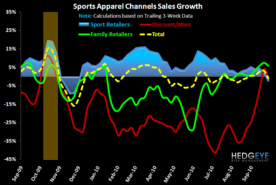 Sports Apparel: Negative Turn – Except NKE - FW App AppChan 1yr 10 6 10