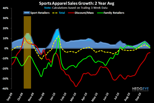 Sports Apparel: Negative Turn – Except NKE - FW App AppChan 2yr 10 6 10