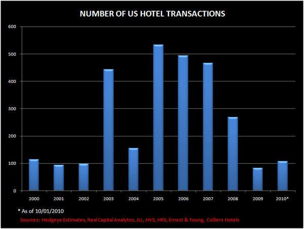 Q3 HOTEL TRANSACTIONS UPDATE - transaction3