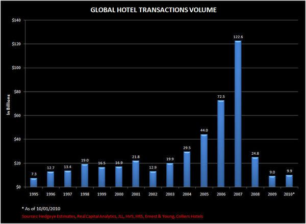 Q3 HOTEL TRANSACTIONS UPDATE - transaction4