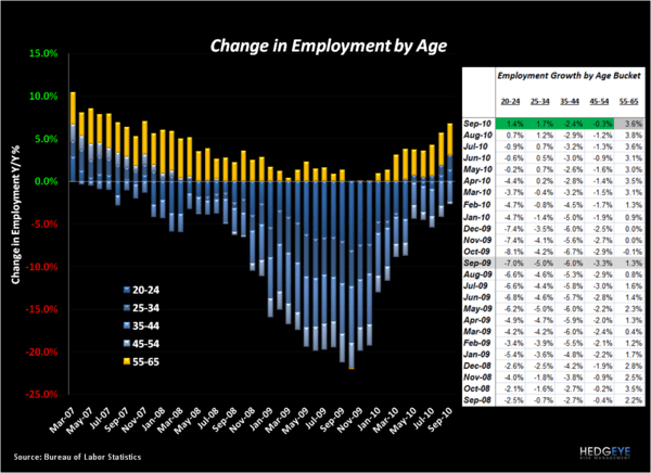EMPLOYMENT DATA MARGINALLY POSITIVE FOR QSR - Employment by Age Sept 2010
