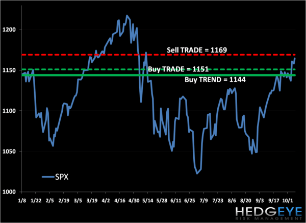 Bear/Bull Battle: SP500 Levels, Refreshed...  - spxx