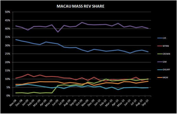 DEEP DIVE IN MACAU'S SEPTEMBER NUMBERS - MASS