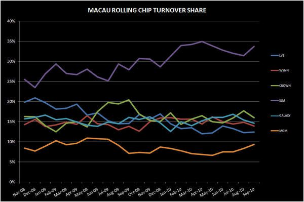DEEP DIVE IN MACAU'S SEPTEMBER NUMBERS - ROLLING CHIP