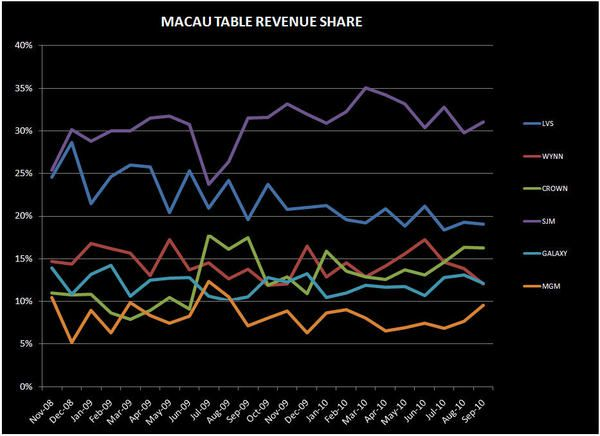 DEEP DIVE IN MACAU'S SEPTEMBER NUMBERS - TABLE
