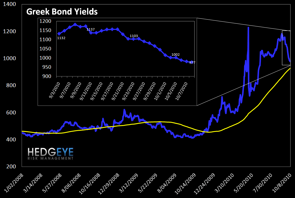WEEKLY FINANCIALS RISK MONITOR - BROADLY POSITIVE ON A SHORT AND INTERMEDIATE TERM BASIS - greek bond