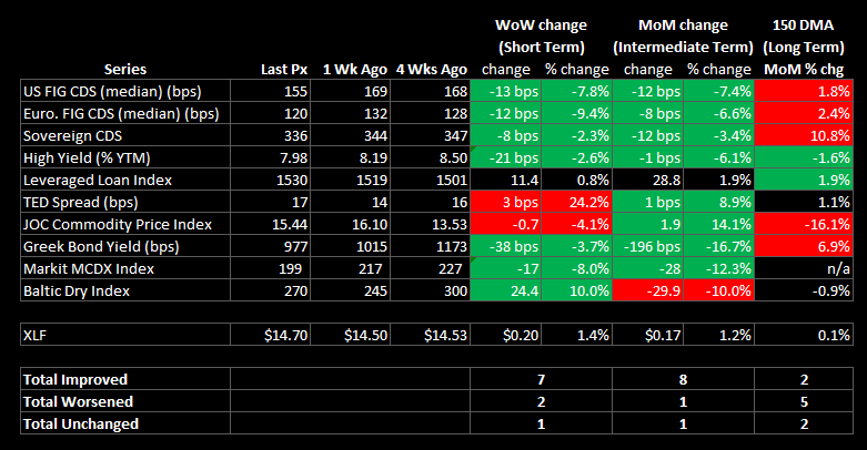 WEEKLY FINANCIALS RISK MONITOR - BROADLY POSITIVE ON A SHORT AND INTERMEDIATE TERM BASIS - summary