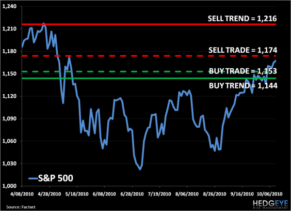 Bear/Bull Battle: SP500 Levels, Refreshed...  - S P