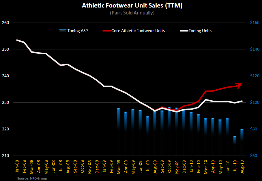 Toning Footwear - A Year Later, What's Next? - ToningMkt and Core Unit Size 10 2010