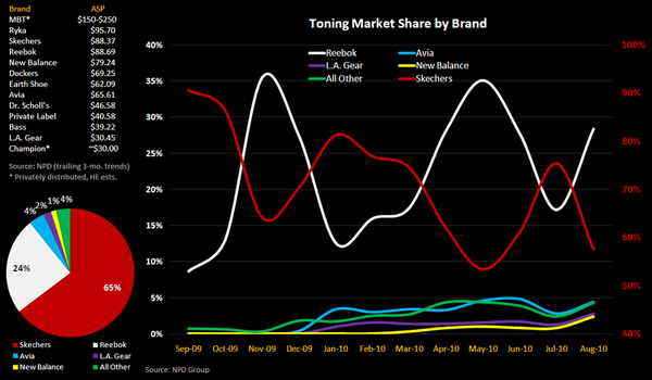 Toning Footwear - A Year Later, What's Next? - Toning Brand Mkt Shr 10 2010