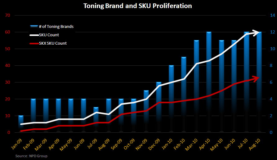 Toning Footwear - A Year Later, What's Next? - Toning Brand SKU Count 10 2010