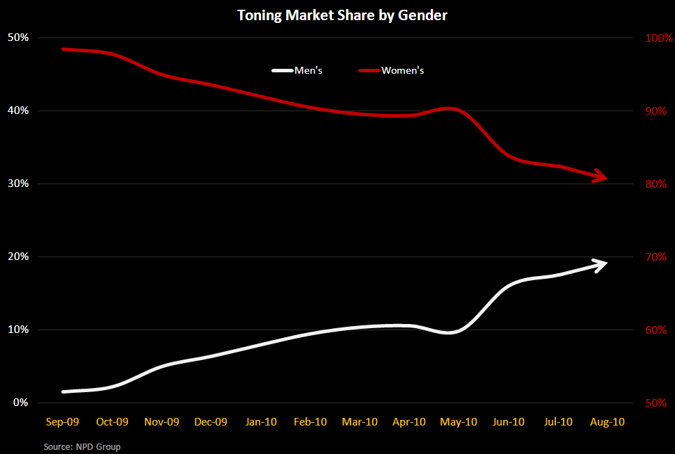 Toning Footwear - A Year Later, What's Next? - Toning Mkt Shr Gender 10 2010