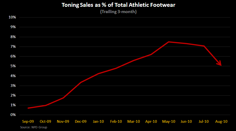 Toning Footwear - A Year Later, What's Next? - Toning Percent of Total 10 2010
