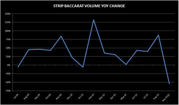 STRIP BACCARAT TOOK A BIG BREATHER IN SEPTEMBER - mgm2