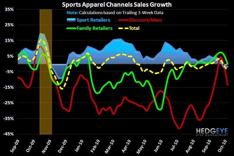 Sports Apparel: Very Positive Trend Confirmation - AppFW Chan 10 13 10