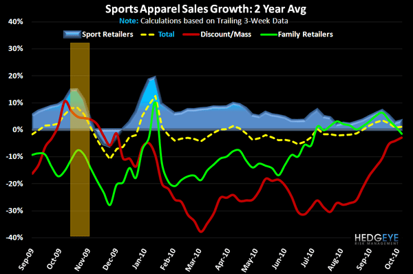Sports Apparel: Very Positive Trend Confirmation - AppFW Chan 2yr 10 13 10