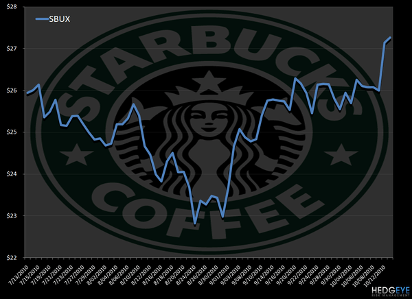 SBUX – IS IT REALLY THAT GOOD? - sbux price chart