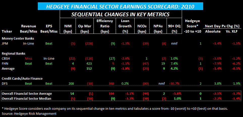 WEEKLY FINANCIALS RISK MONITOR - STILL POSITIVE ON A SHORT AND INTEREMEDIATE TERM BASIS - EARNINGS SCORECARD