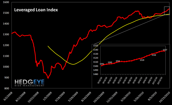 WEEKLY FINANCIALS RISK MONITOR - STILL POSITIVE ON A SHORT AND INTEREMEDIATE TERM BASIS - lev loan