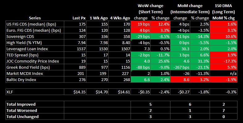 WEEKLY FINANCIALS RISK MONITOR - STILL POSITIVE ON A SHORT AND INTEREMEDIATE TERM BASIS - summary