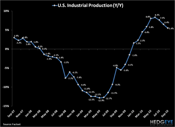 The Slope of Hope: US Industrial Production - 1