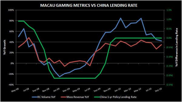 HIGHER RATES HAVE CORRELATED WELL FOR MACAU - china1