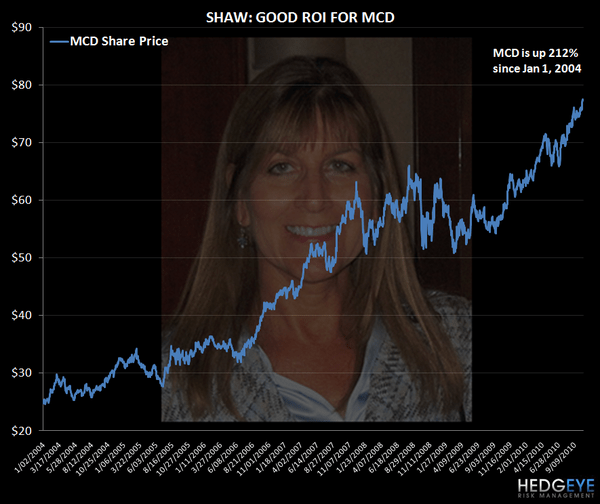MCD SEPTEMBER SALES PREVIEW AND INVESTOR RELATIONS MONITOR - shaw good roi
